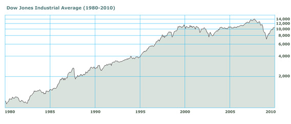 Dow Jones Industrial Average from 1980 to 2003
